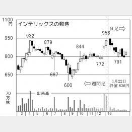 インテリックス(C)日刊ゲンダイ