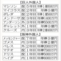 両チームの外国人選手と年俸の一覧