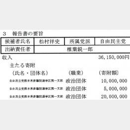 松村議員の政党支部から計3500万円支出(C)日刊ゲンダイ