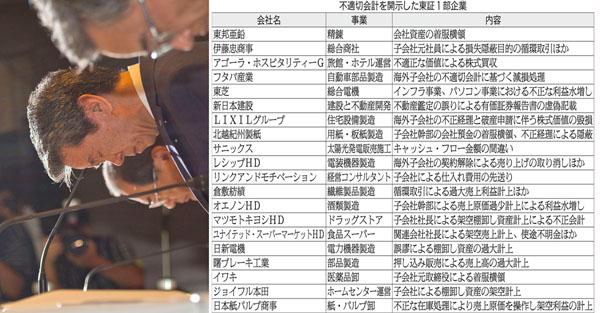 ノルマ圧力「チャレンジ」は東芝だけじゃない(C)日刊ゲンダイ