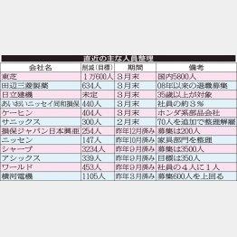 直近の主な人員整理(C)日刊ゲンダイ