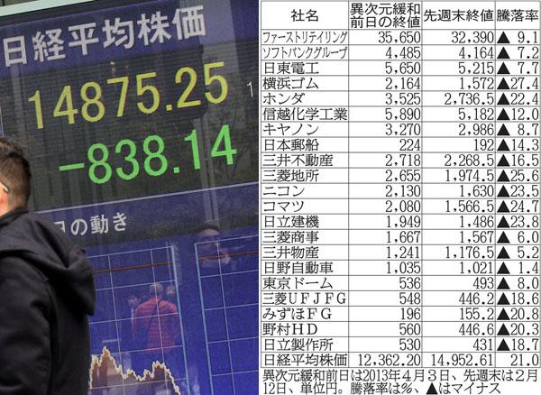 大勢の個人投資家が損失(C)日刊ゲンダイ