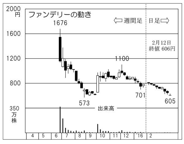 ファンデリー(C)日刊ゲンダイ