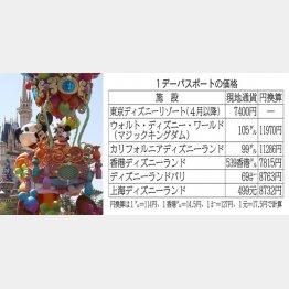 「米国ディズニー」は1万円超え(C)日刊ゲンダイ