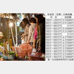 消費税10%へ着々だが…(C)日刊ゲンダイ