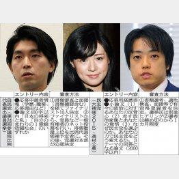 左から宮崎謙介、上西小百合、武藤貴也の各3氏