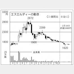 エスエルディー(C)日刊ゲンダイ