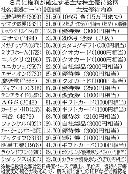 3月に権利が確定する主な株主優待銘柄(C)日刊ゲンダイ