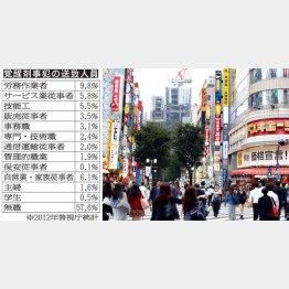 手に入れるなら歌舞伎町?(C)日刊ゲンダイ