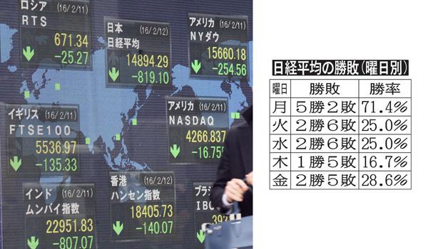 週明けの日経平均は5連勝中(C)日刊ゲンダイ