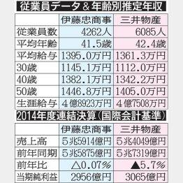 学生の就職人気が高いのもうなずける(C)日刊ゲンダイ
