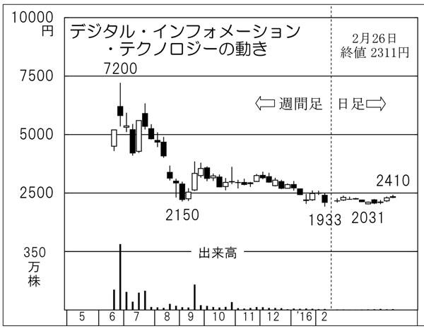 デジタル・インフォメーション・テクノロジー(C)日刊ゲンダイ