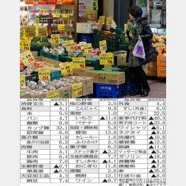 生鮮品も値上がりで…(C)日刊ゲンダイ