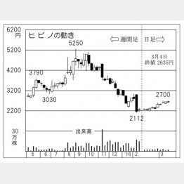 ヒビノの動き(C)日刊ゲンダイ