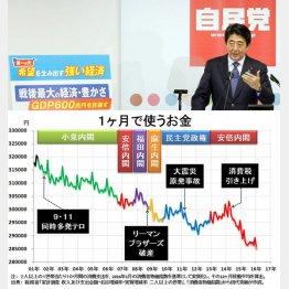 過去15年のグラフでクッキリ(田代秀敏氏提供)/(C)日刊ゲンダイ