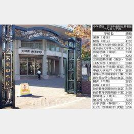 栄東中学校と「中学受験 2016年最新志願者数ランキング20」(C)日刊ゲンダイ