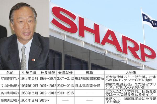 鴻海のゴウ会長(左)は旧経営陣を嫌っている(C)日刊ゲンダイ