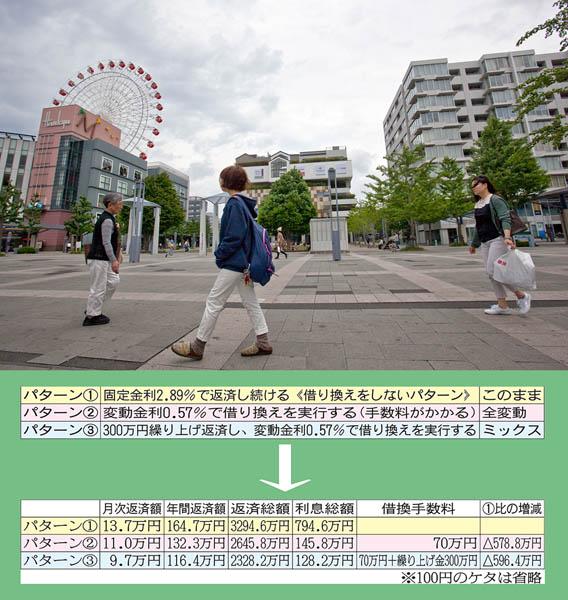 表は比較シミュレーション(C)日刊ゲンダイ
