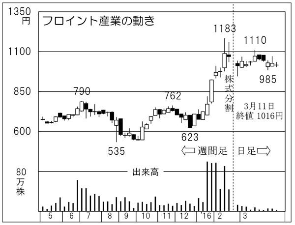 フロイント産業の動き(C)日刊ゲンダイ