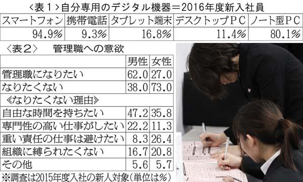 2016年新入写真のデータ(C)日刊ゲンダイ