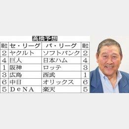 高橋氏の予想(C)日刊ゲンダイ