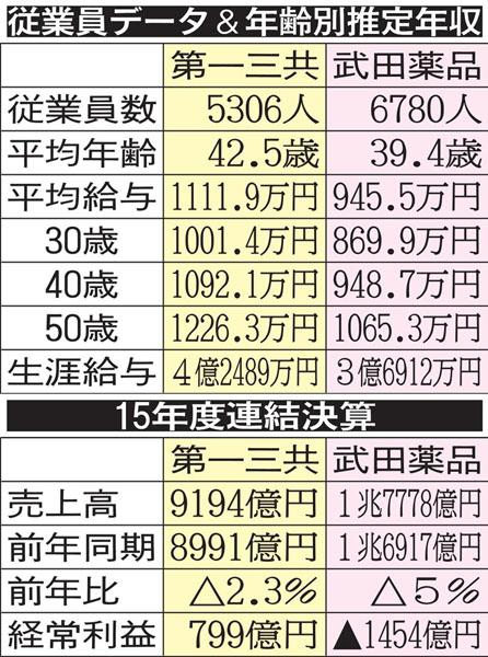 国内大手製薬会社の対決(C)日刊ゲンダイ