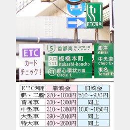普通車は最大1300円に(C)日刊ゲンダイ