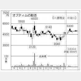 オプティム(C)日刊ゲンダイ