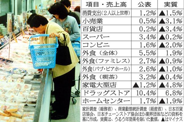 消費は相変わらず落ち込んでいる(C)日刊ゲンダイ