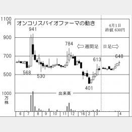 オンコリスバイオファーマ(C)日刊ゲンダイ