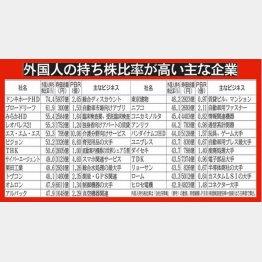 中国マネーに狙われている(C)日刊ゲンダイ