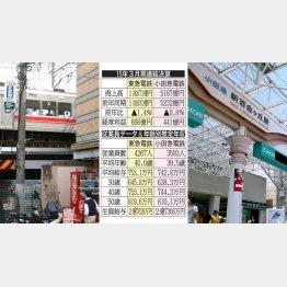 東急電鉄の東横線(左)と小田急電鉄の新百合ヶ丘駅(C)日刊ゲンダイ