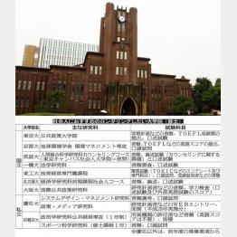 東大大学院卒なら箔が付く(C)日刊ゲンダイ
