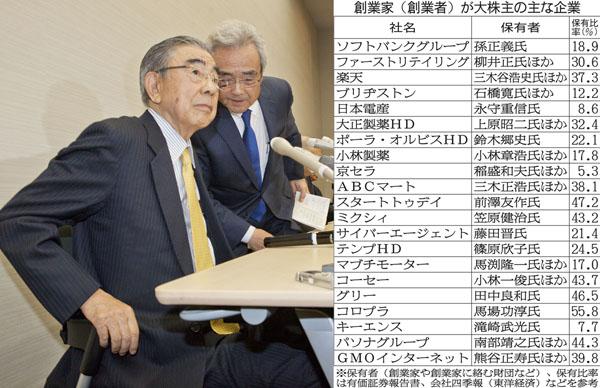 セブン&アイの鈴木会長は引退(C)日刊ゲンダイ