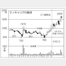 ナノキャリアの株価推移(C)日刊ゲンダイ