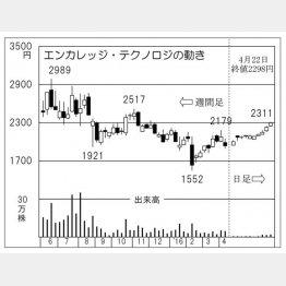 エンカレッジ・テクノロジ(C)日刊ゲンダイ