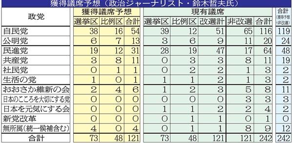 政治ジャーナリスト・鈴木哲夫氏の獲得議席予想(C)日刊ゲンダイ
