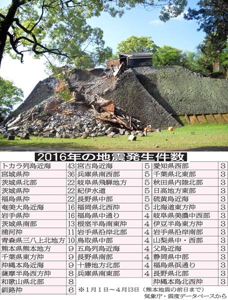 甚大な被害を受けた熊本城と「16年の地震発生件数」表(C)日刊ゲンダイ