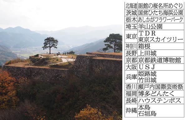 16年ゴールデンウィークの人気観光地(写真は竹田城)/(C)日刊ゲンダイ