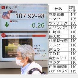 円高の流れは止まらない…(C)日刊ゲンダイ