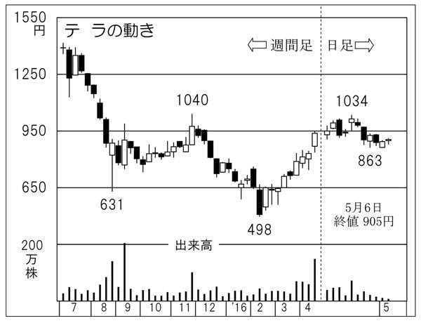 テラ(C)日刊ゲンダイ