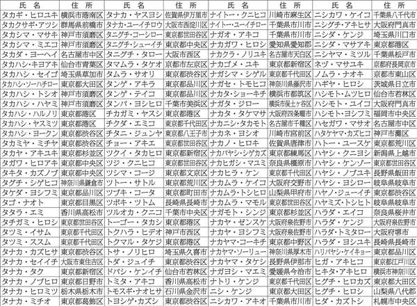 「タ~ハ」行のリスト(C)日刊ゲンダイ