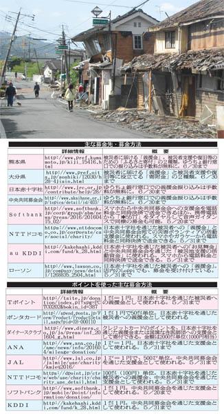 主な募金先と募金方法(C)日刊ゲンダイ