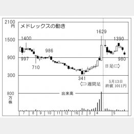 メドレックスの動き(C)日刊ゲンダイ