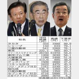 左から三菱自の相川社長、セブン&アイの鈴木会長、シャープの高橋社長