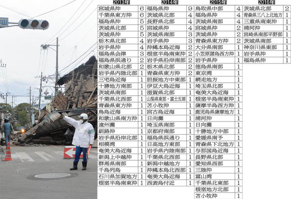 13年から16年現在までの地震データ(C)日刊ゲンダイ
