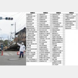 13年から16年現在までの地震データ