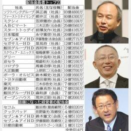 (右上から)ソフトバンク孫社長、ファーストリテイリング柳井社長、トヨタ豊田社長
