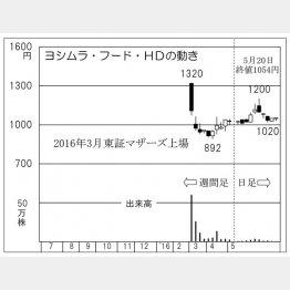 ヨシムラ・フード・HD(C)日刊ゲンダイ