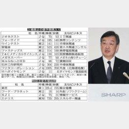 シャープは東証2部に降格(C)日刊ゲンダイ